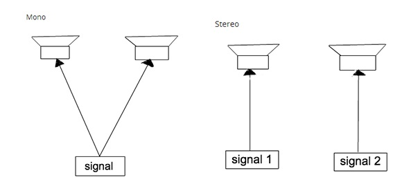 Which Sound System Is Better Stereo Or Mono Sound Speakers